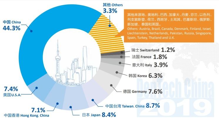 DenTech China – География производителей и поставщиков