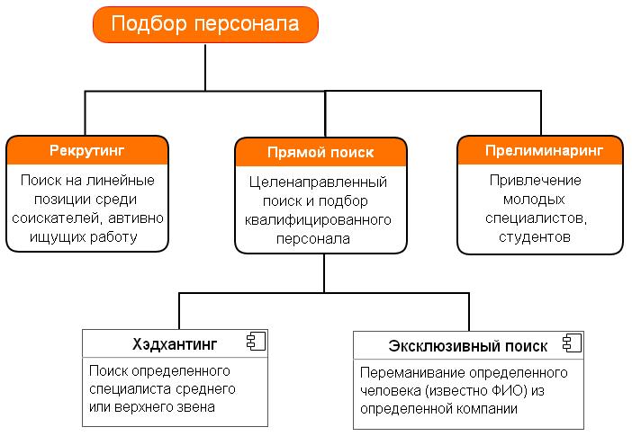 Методы подбора персонала